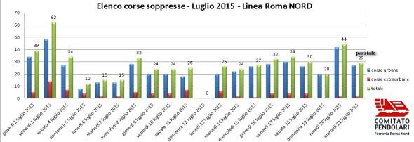 Soppressioni Roma Nord al 21 luglio - Comitato Pendolari Ferrovia Roma Nord