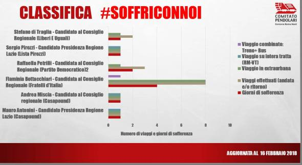 Classifica #soffriCONnoi agg. 16-02-2018