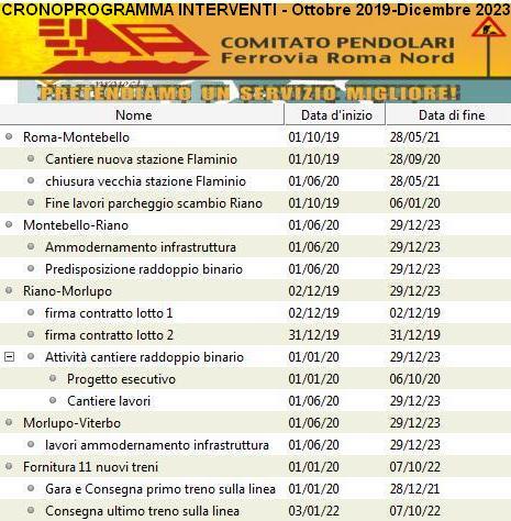 Cronoprogramma FRN al 18 settembre 2019 lista