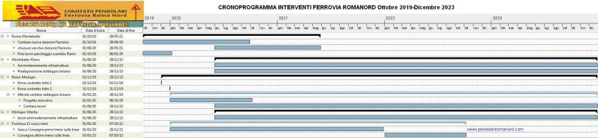 Cronoprogramma FRN al 18 settembre 2019 totale