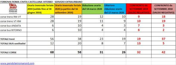 Dati corse extraurbano 2018-2020